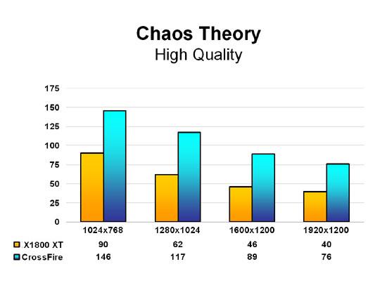 Chaos Theory - High Quality