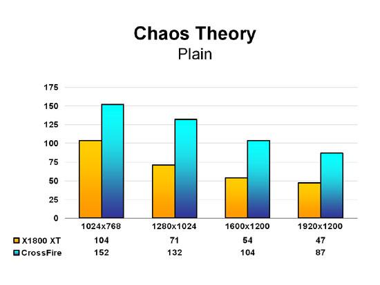 Chaos Theory  - Plain