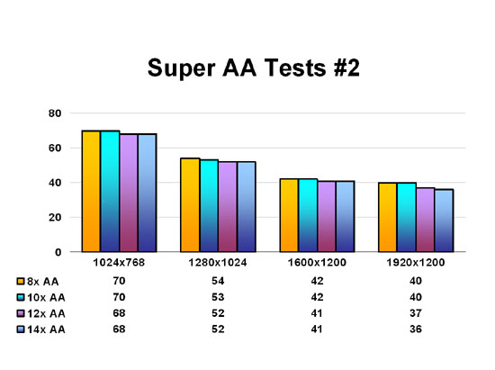 Super AA Tests #2