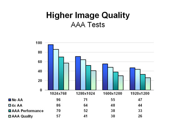 Higher Image Quality - AAA Tests