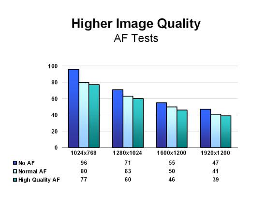 Higher Image Quality - AF Tests