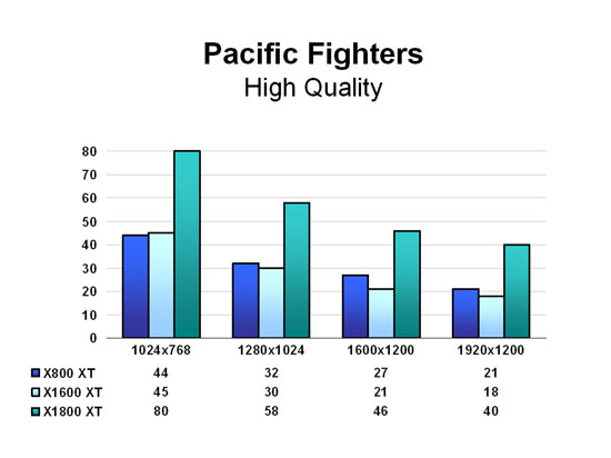 Pacific Fighters - High Quality