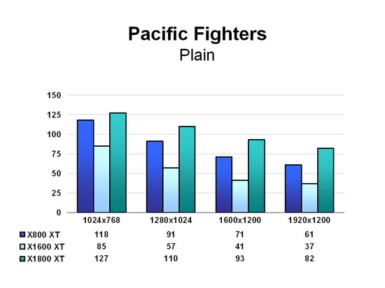 Pacific Fighters - Plain