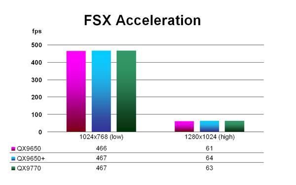 FSX Acceleration