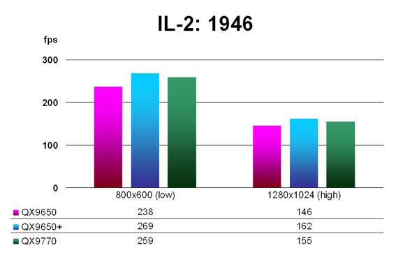 IL-2: 1946