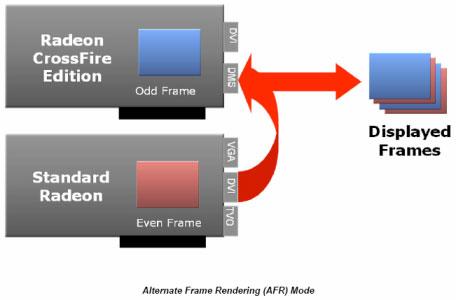Alternate Frame Rendering (AFR)
