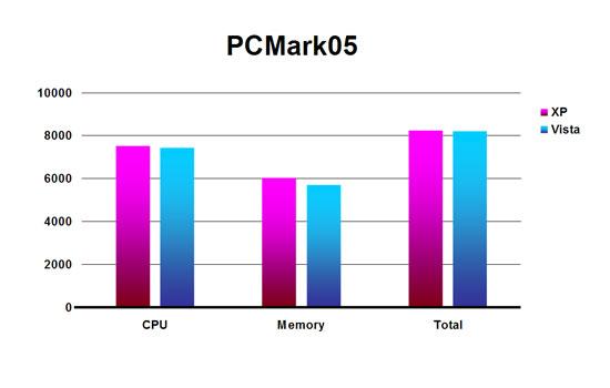 OS2007_PCMark05