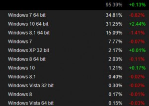 Steam-Windows-10-W10-Adoption-Growth-Rate
