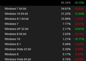 Steam-Windows-10-W10-Adoption-Growth-Rate